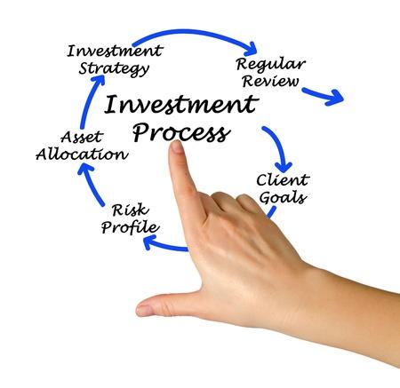 courtier: Le processus d'investissement