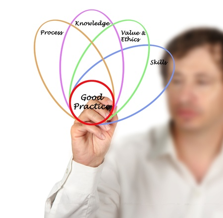 Diagram of good practice Stock Photo - 15980974