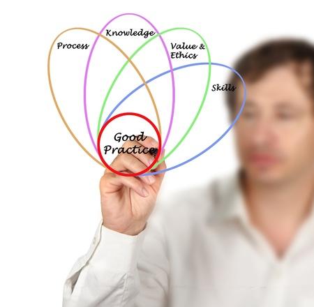 Diagram of good practice Stock Photo - 15980974
