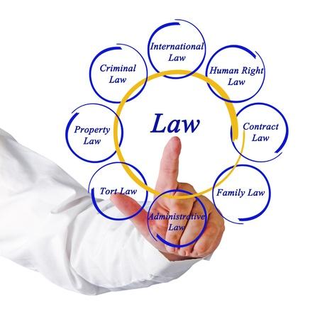 ley: Diagrama de la ley Foto de archivo