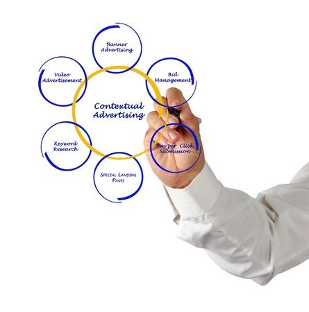 Presentation of contextual advertising Stock Photo - 15890139