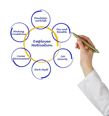 conditions: Diagram of employee motivation Stock Photo