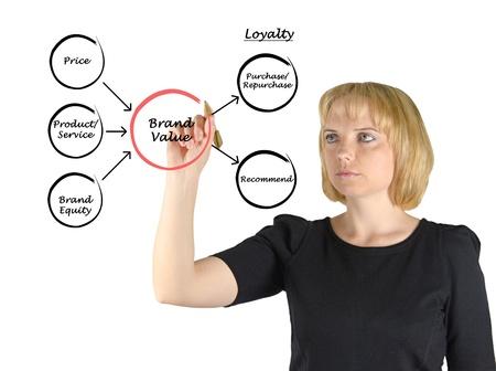 Brand value