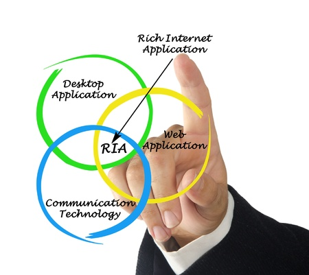 Diagram of rich internet application Stock Photo - 16022151