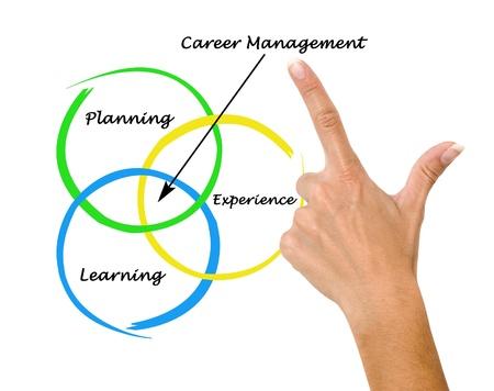 venn: Diagram of career management Stock Photo