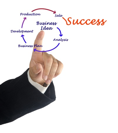 From business idea to sucess photo