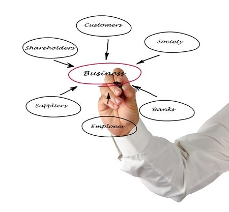 Diagram of relationship of business with stakeholders photo