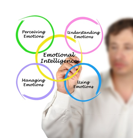 managing: Diagram of emotional intelligence