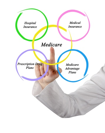 Diagram of medicare photo