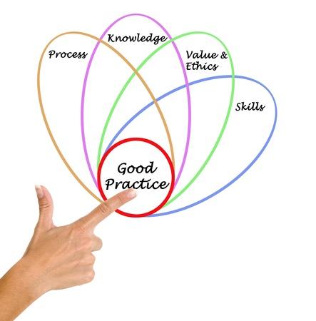 oefenen: Diagram van goede praktijken Stockfoto