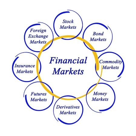 bond: Diagram of financial markets