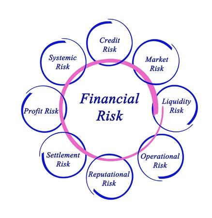 unpredictable: Diagram of financial risks