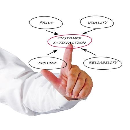 customer satisfaction Stock Photo - 16022068