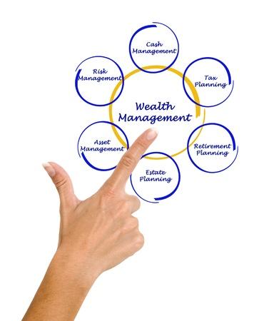 Wealth management photo