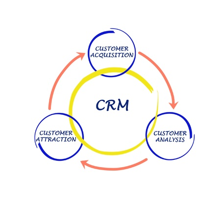 Schéma de CRM