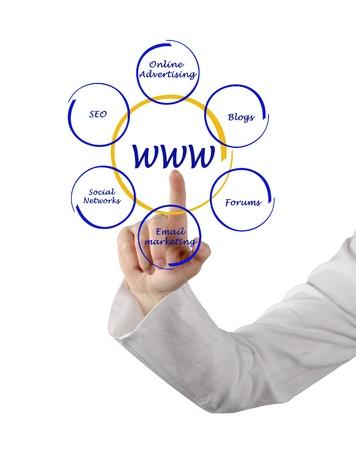 contextual:  Presentation of contextual advertising