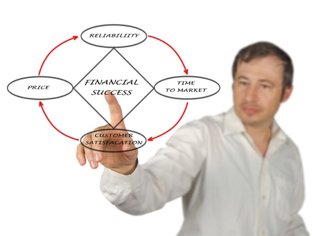 Diagram of financial success Stock Photo - 16562720