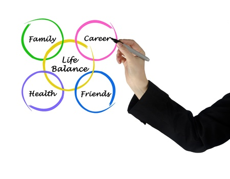 work life balance: Diagram of life balance
