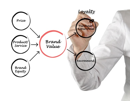 distinction: Brand value