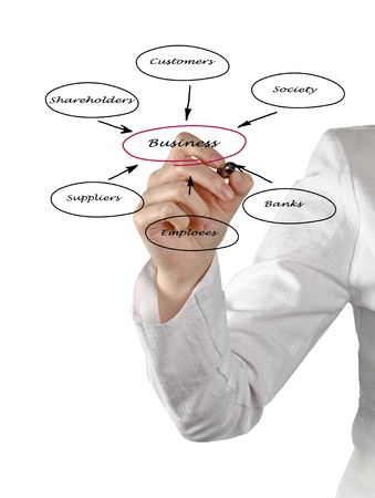 Diagram of relationship of business with stakeholders Stock Photo - 16249425