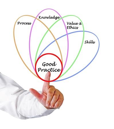 Diagram of good practice Stock Photo - 16249347
