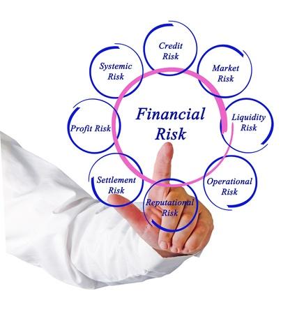 Diagram of financial risks Stock Photo - 16249393