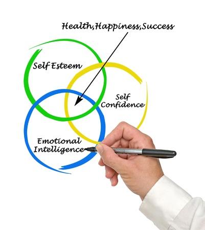 confianza: Fuentes de la salud, la felicidad y el �xito