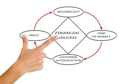Diagram of financial success Stock Photo