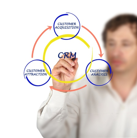 CRM diagram photo
