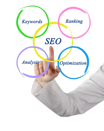 SEO diagram photo
