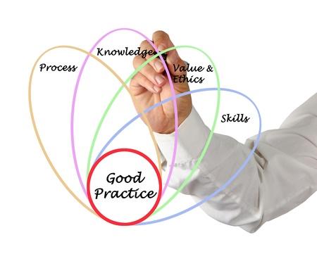 Diagram of good practice Stock Photo - 16421144