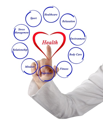 human mind: Diagram of health Stock Photo