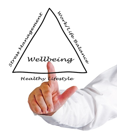 healthy life: Diagram of wellbeing Stock Photo