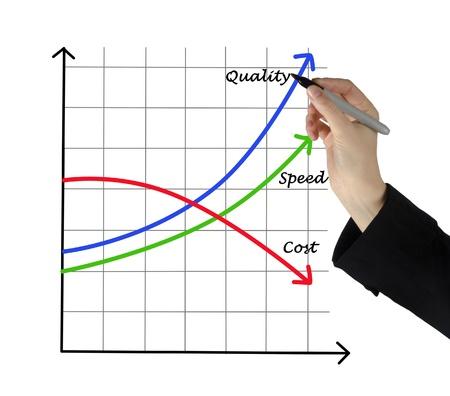 benefits: Chart of successful development