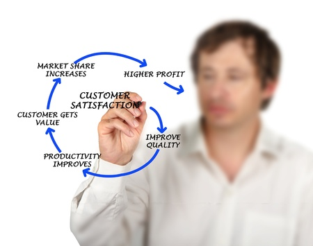 Management diagram Stock Photo - 16562691