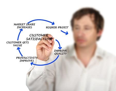 Management diagram Stock Photo - 16562691