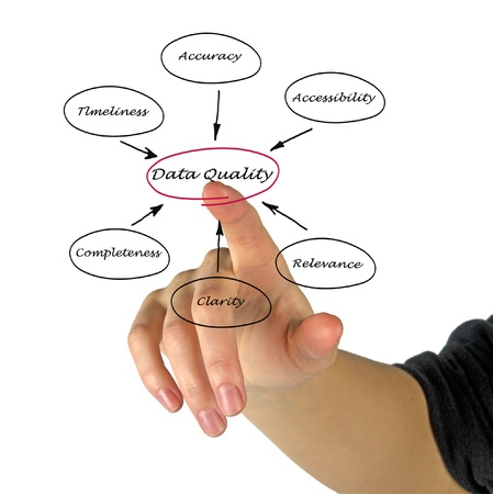 Diagram of data quality Stock Photo - 16506306