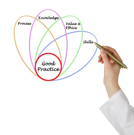 Diagram of good practice Stock Photo - 16506343