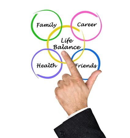 Diagram of life balance photo