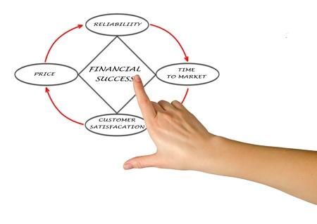 Diagram of financial success Stock Photo - 16573907