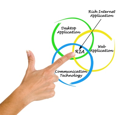 Diagram of rich internet application Stock Photo - 16562657