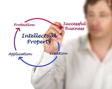 Intellectual property diagram Stock Photo - 16573903