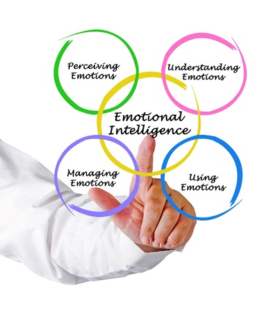 Diagram of emotional intelligence photo