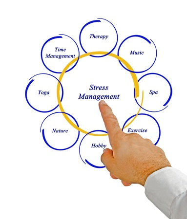 Diagram of stress management photo