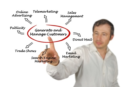 Generate and manage customers photo