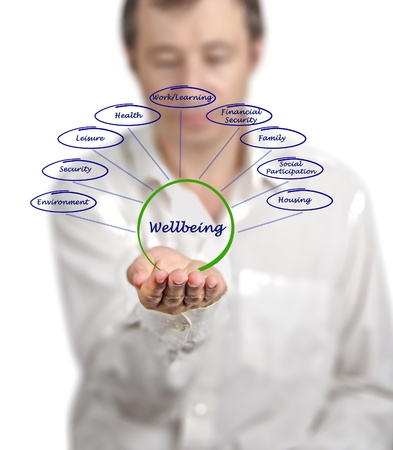 financial security: Diagram of wellbeing Stock Photo