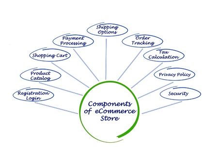 Components of eStore photo
