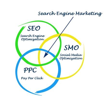 venn: Search engine matrketing