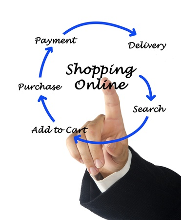 Shopping online Stock Photo - 17366831