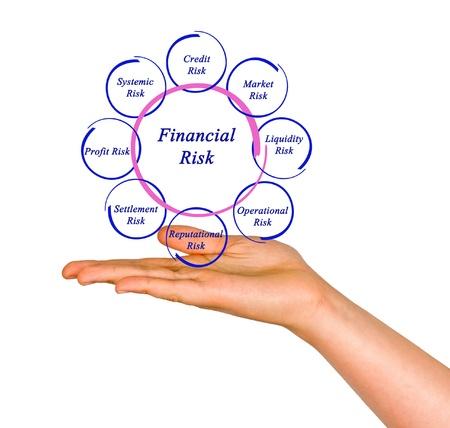 Diagram of financial risks Stock Photo - 17388484